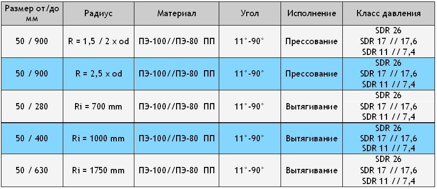 Гнутые отводы таблица